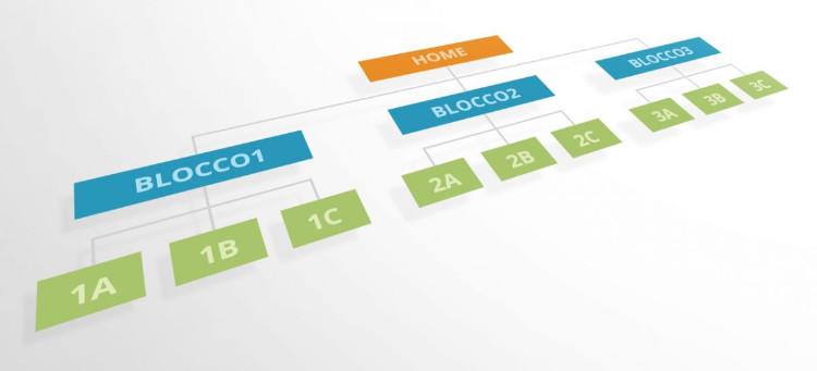 Struttura a piramide del menu del sito web