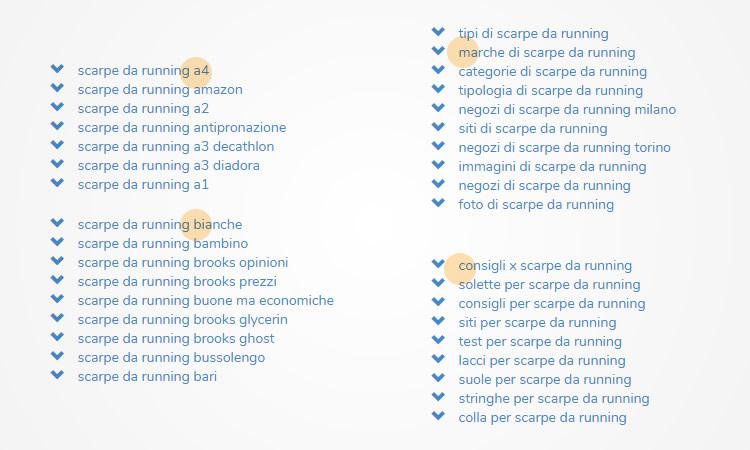 Modalità Alfanum Full per trovare le parole chiave